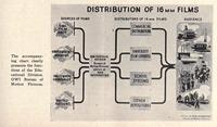 Distribution of 16mm Films