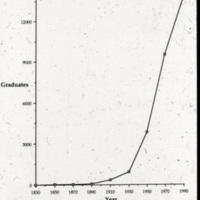 Number of IU Graduates
