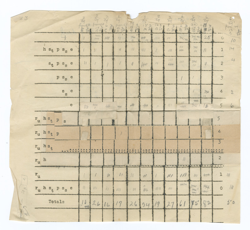 Data sample from his 1926-27 Xray experiments that won the Nobel prize